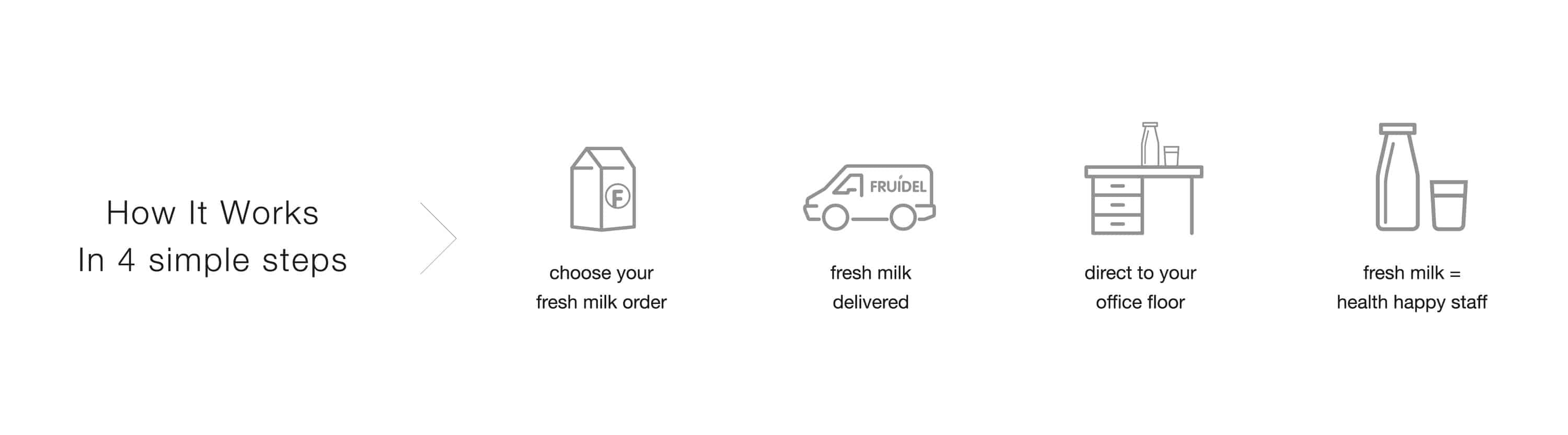 Delivering milk nationwide - how it works